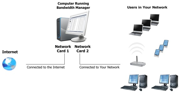 Network Setup with Bandwidth Manager Software