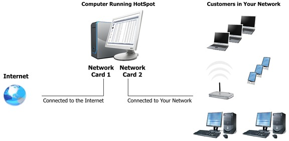 Network Setup with HotSpot Software
